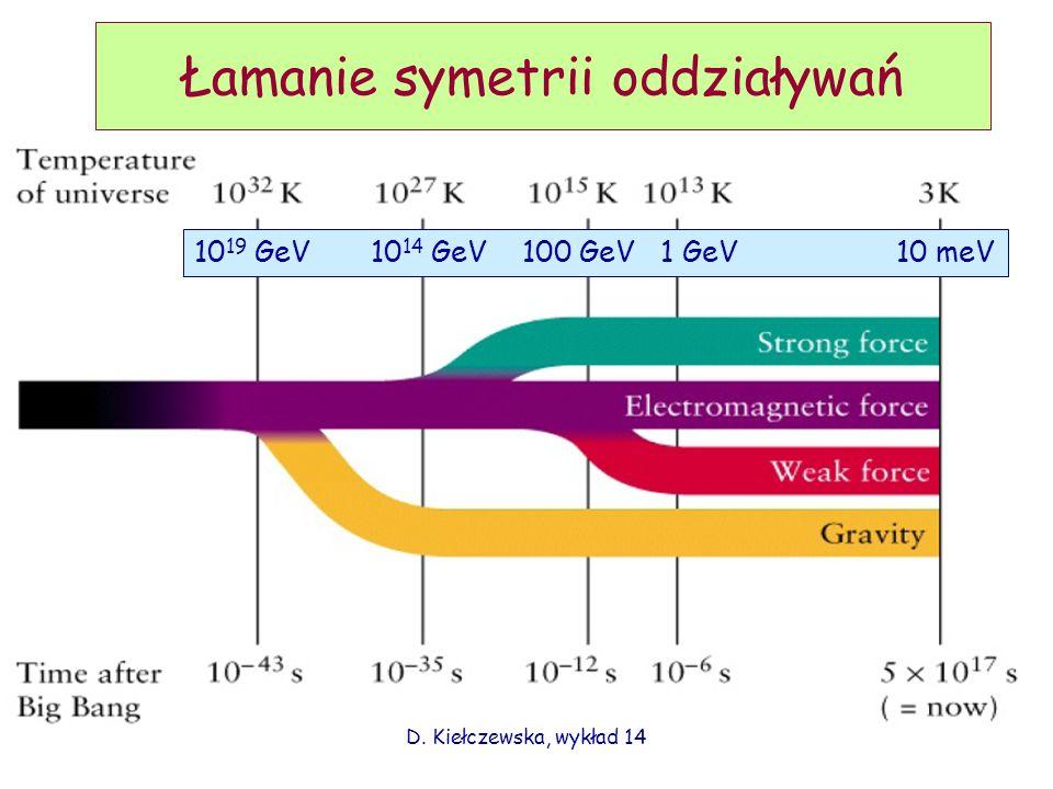 D. Kiełczewska, wykład 14 Łamanie symetrii oddziaływań 10 19 GeV 10 14 GeV 100 GeV 1 GeV 10 meV