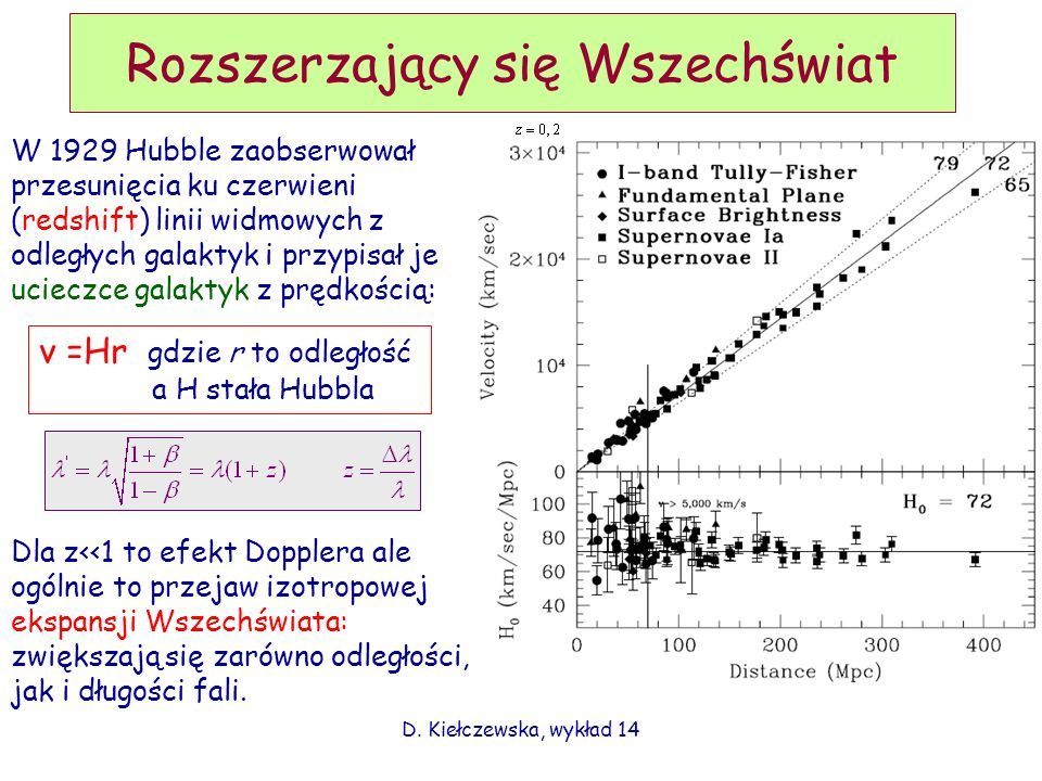 D. Kiełczewska, wykład 14 Rozszerzający się Wszechświat W 1929 Hubble zaobserwował przesunięcia ku czerwieni (redshift) linii widmowych z odległych ga