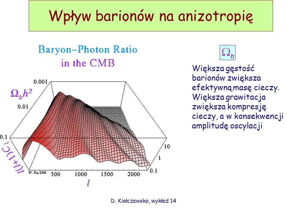 Wpływ barionów na anizotropię D. Kiełczewska, wykład 14 Większa gęstość barionów zwiększa efektywną masę cieczy. Większa grawitacja zwiększa kompresję