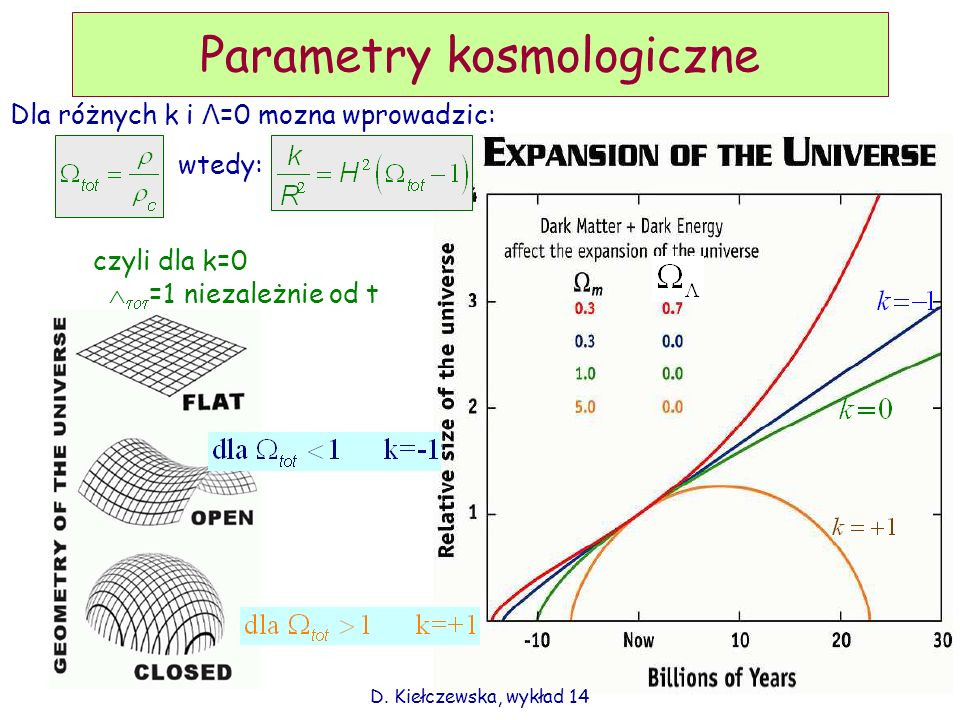 Parametry kosmologiczne czyli dla k=0 =1 niezależnie od t Dla różnych k i Λ =0 mozna wprowadzic: wtedy: D. Kiełczewska, wykład 14
