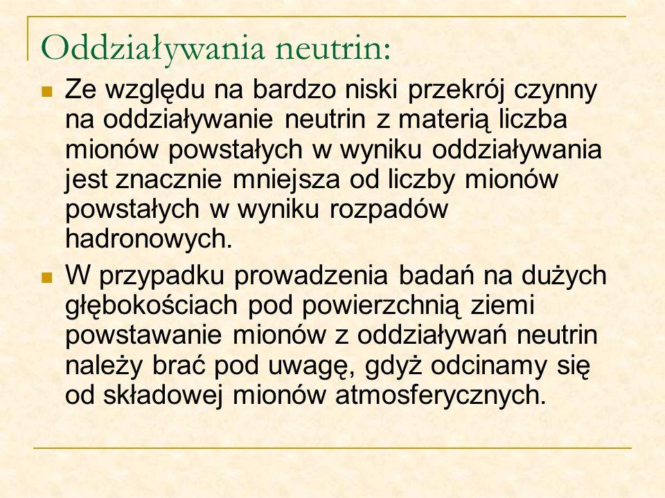 Oddziaływania neutrin: Ze względu na bardzo niski przekrój czynny na oddziaływanie neutrin z materią liczba mionów powstałych w wyniku oddziaływania j