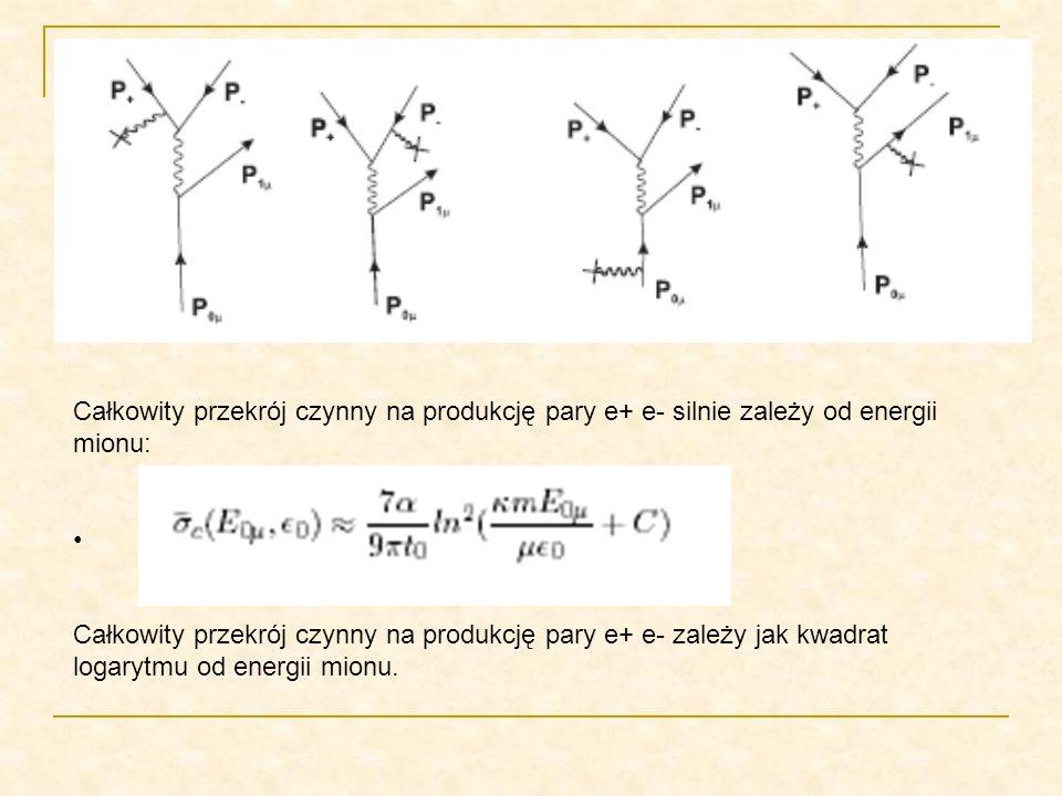 Całkowity przekrój czynny na produkcję pary e+ e- silnie zależy od energii mionu: Całkowity przekrój czynny na produkcję pary e+ e- zależy jak kwadrat