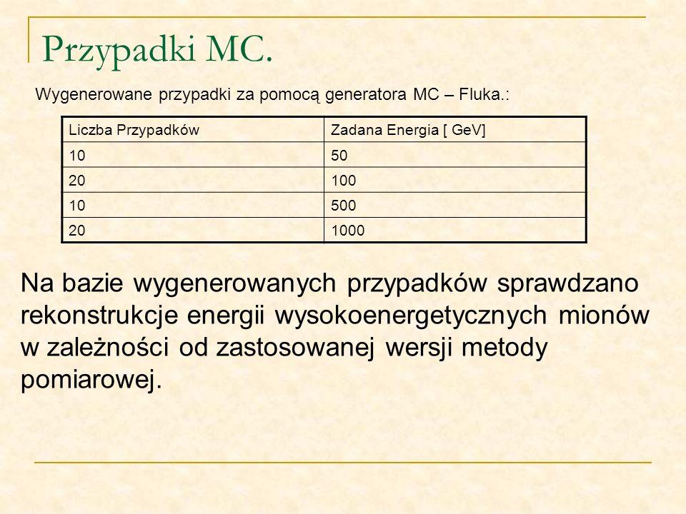 Przypadki MC. Liczba PrzypadkówZadana Energia [ GeV] 1050 20100 10500 201000 Wygenerowane przypadki za pomocą generatora MC – Fluka.: Na bazie wygener