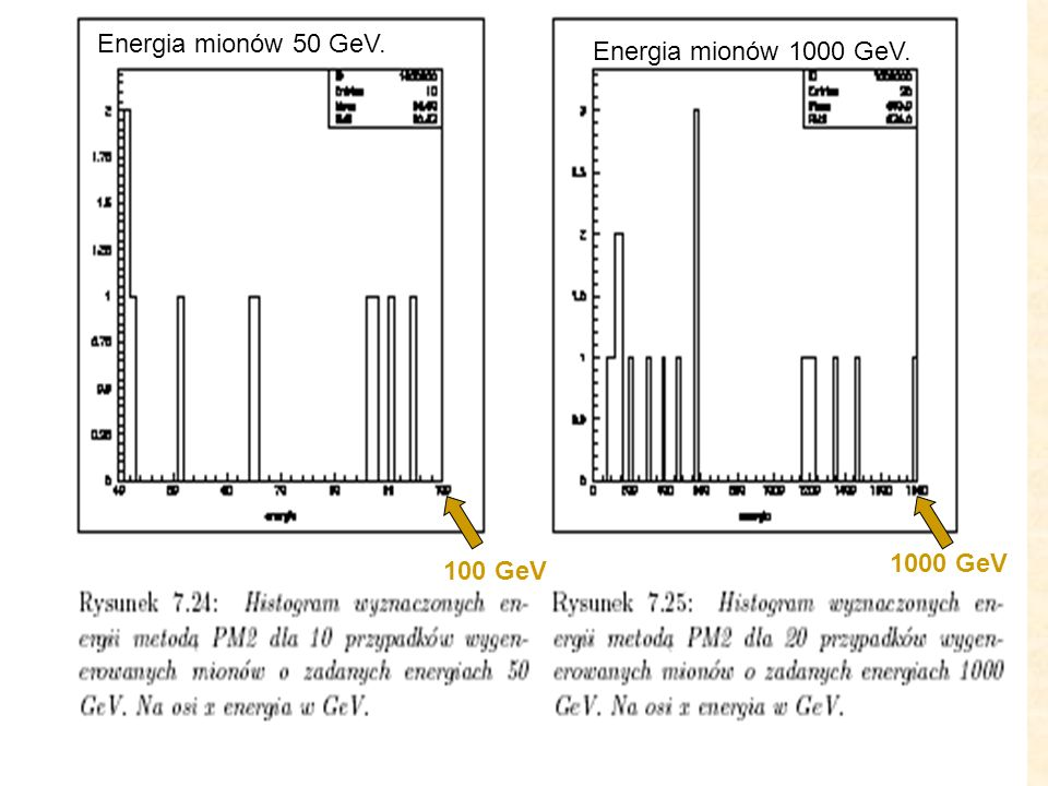 Przypadki MC. 100 GeV 1000 GeV Energia mionów 50 GeV. Energia mionów 1000 GeV.