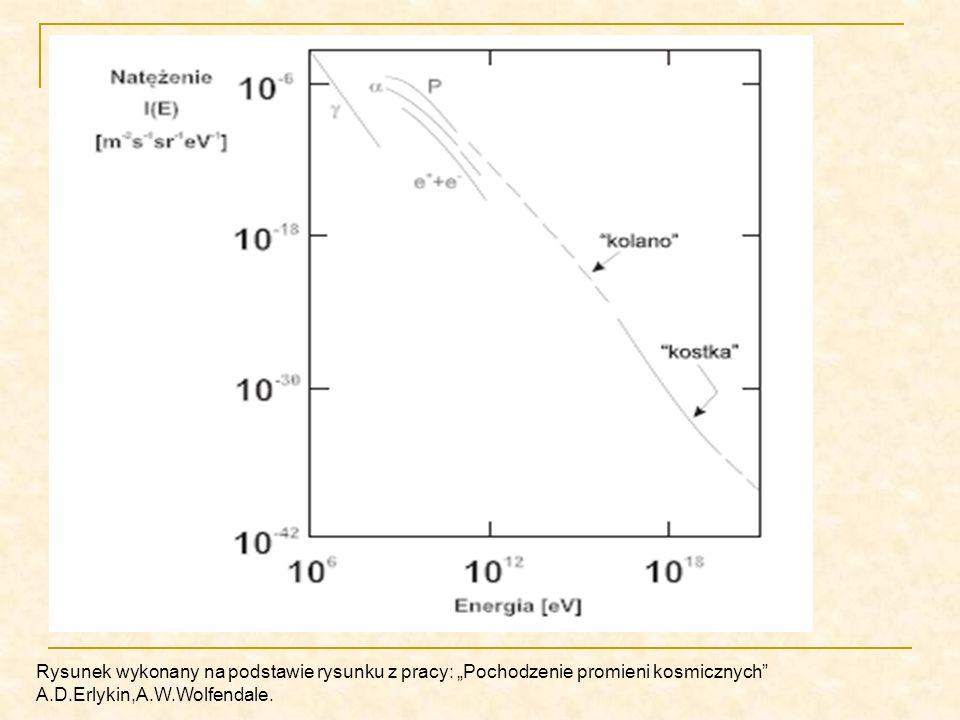 Rysunek wykonany na podstawie rysunku z pracy: Pochodzenie promieni kosmicznych A.D.Erlykin,A.W.Wolfendale.