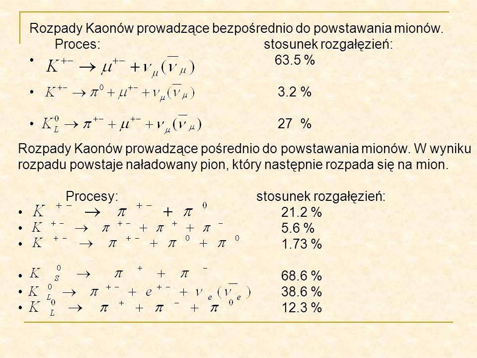 Rozpady Kaonów prowadzące bezpośrednio do powstawania mionów. Proces: stosunek rozgałęzień: 63.5 % 3.2 % 27 % Rozpady Kaonów prowadzące pośrednio do p