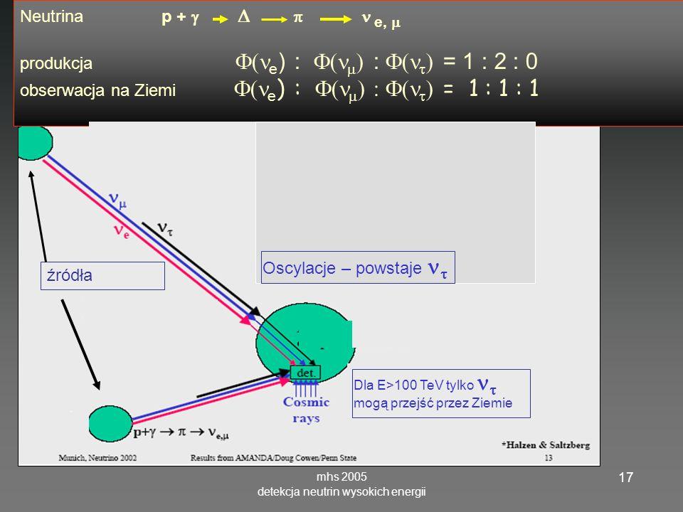mhs 2005 detekcja neutrin wysokich energii 17 Neutrina p + e, produkcja e ) : : = 1 : 2 : 0 obserwacja na Ziemi e ) : = 1 : 1 : 1 Dla E>100 TeV tylko