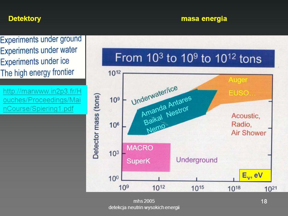 mhs 2005 detekcja neutrin wysokich energii 18 E, eV http://marwww.in2p3.fr/H ouches/Proceedings/Mai nCourse/Spiering1.pdf MACRO SuperK Amanda Antares Baikal Nestror Nemo Auger EUSO… Detektory masa energia