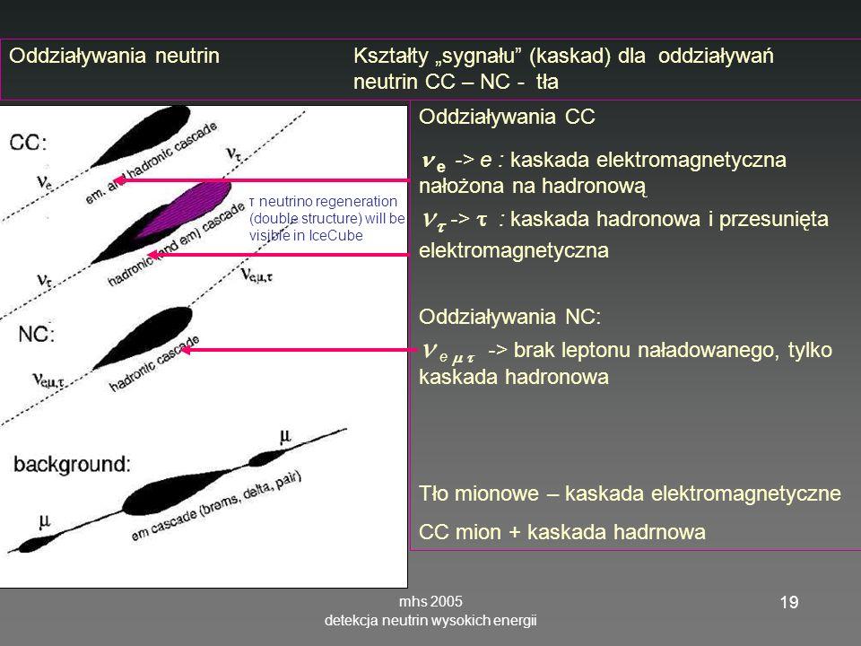 mhs 2005 detekcja neutrin wysokich energii 19 Oddziaływania neutrinKształty sygnału (kaskad) dla oddziaływań neutrin CC – NC - tła Oddziaływania CC e