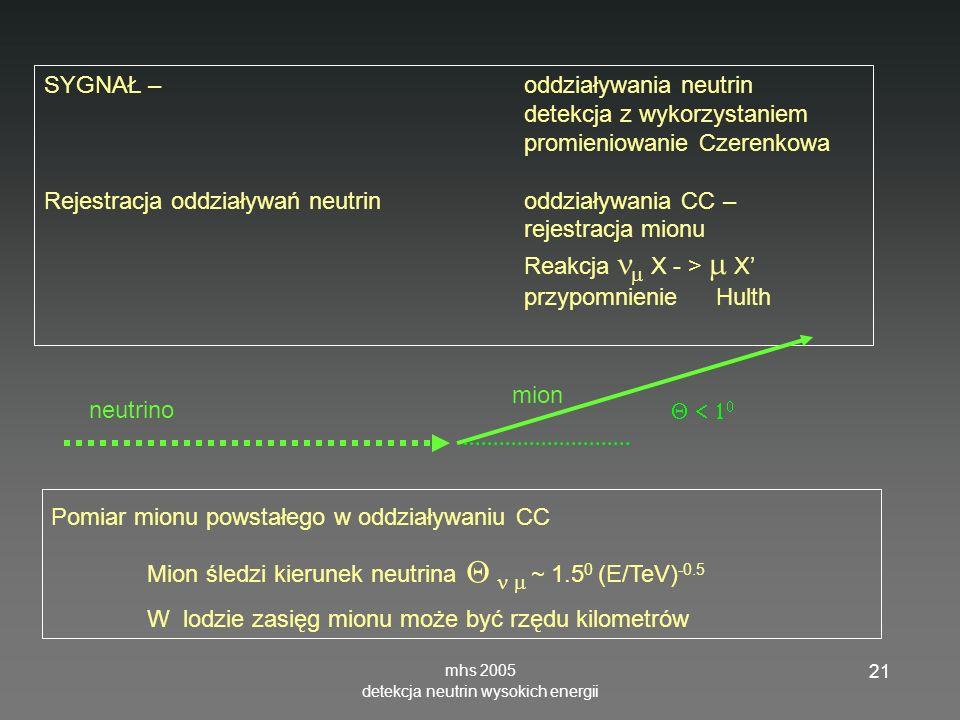 mhs 2005 detekcja neutrin wysokich energii 21 SYGNAŁ – oddziaływania neutrin detekcja z wykorzystaniem promieniowanie Czerenkowa Rejestracja oddziaływań neutrin oddziaływania CC – rejestracja mionu Reakcja X - > X przypomnienieHulth Pomiar mionu powstałego w oddziaływaniu CC Mion śledzi kierunek neutrina ~ 1.5 0 (E/TeV) -0.5 W lodzie zasięg mionu może być rzędu kilometrów mion neutrino