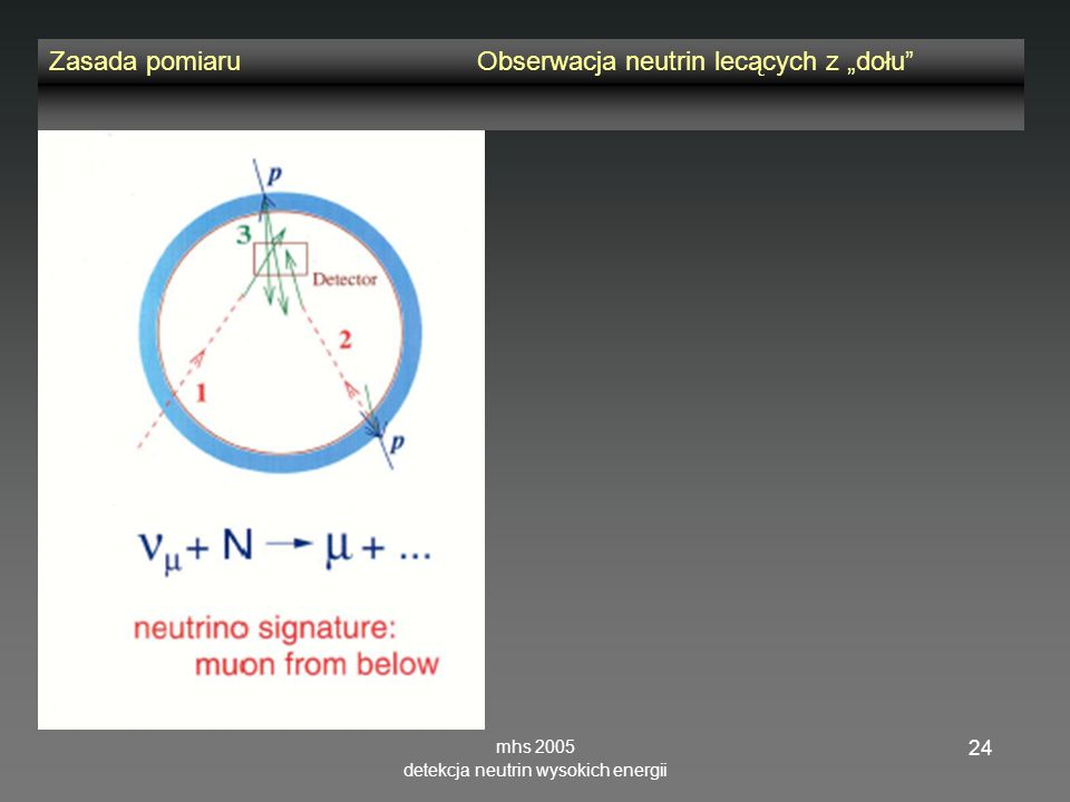 mhs 2005 detekcja neutrin wysokich energii 24 Zasada pomiaruObserwacja neutrin lecących z dołu