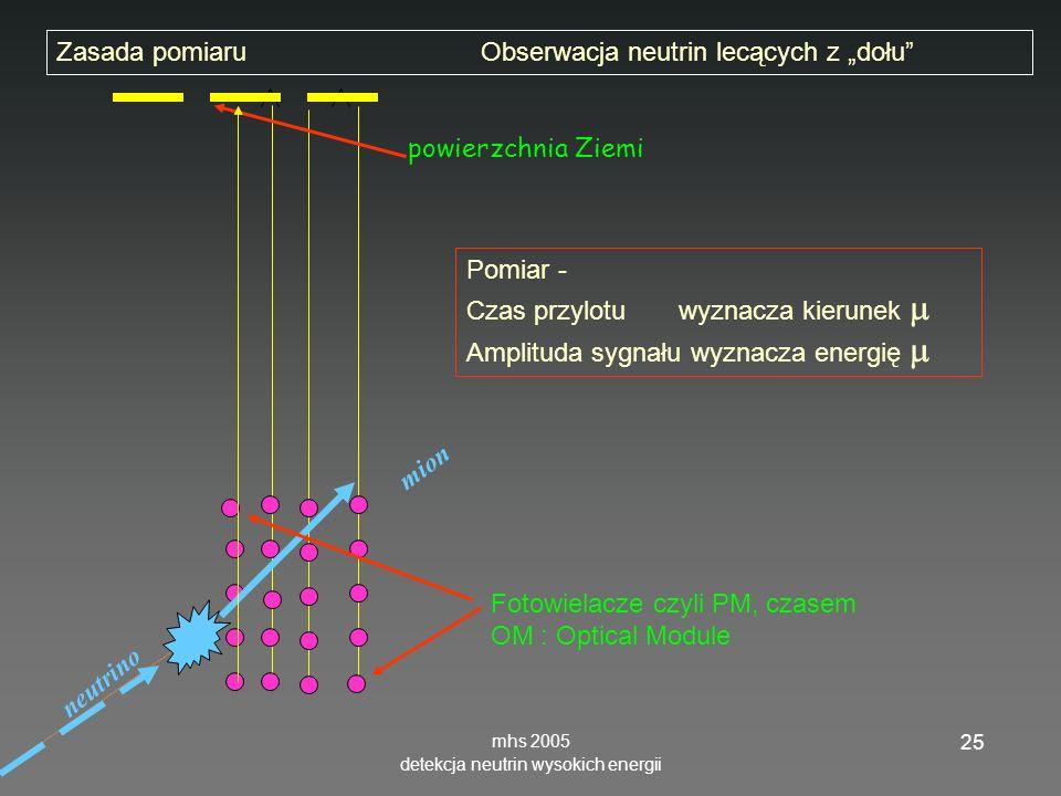 mhs 2005 detekcja neutrin wysokich energii 25 neutrino mion powierzchnia Ziemi Zasada pomiaruObserwacja neutrin lecących z dołu Fotowielacze czyli PM, czasem OM : Optical Module Pomiar - Czas przylotu wyznacza kierunek Amplituda sygnału wyznacza energię