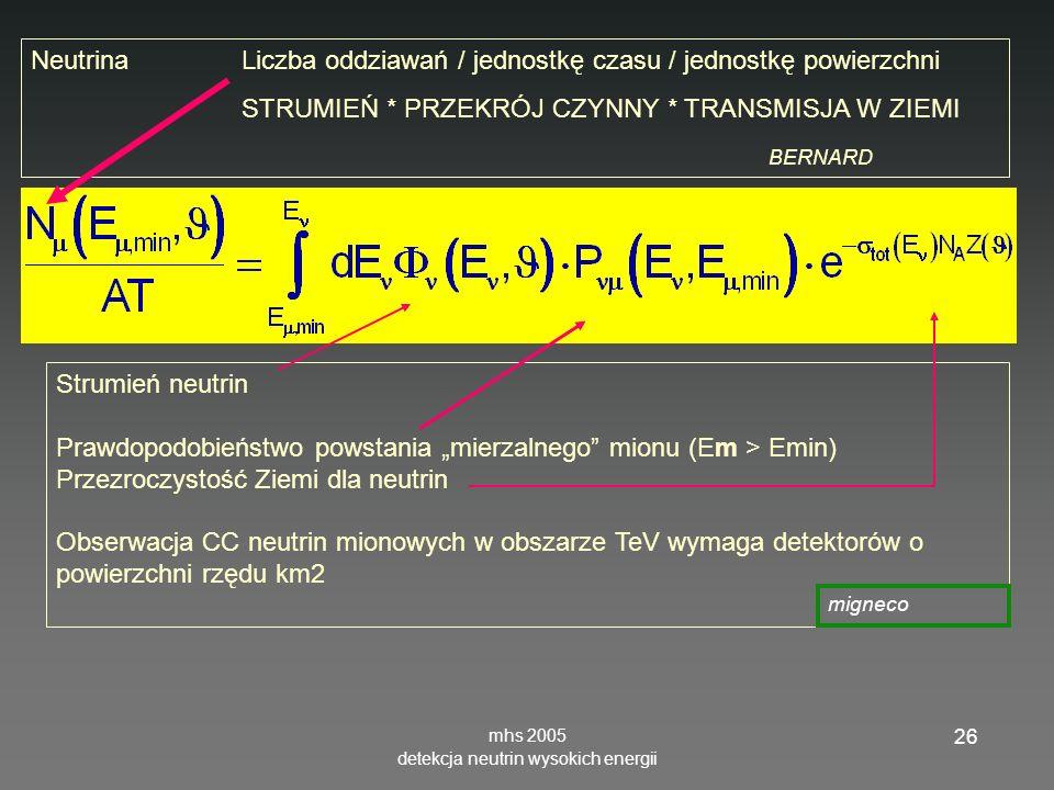 mhs 2005 detekcja neutrin wysokich energii 26 NeutrinaLiczba oddziawań / jednostkę czasu / jednostkę powierzchni STRUMIEŃ * PRZEKRÓJ CZYNNY * TRANSMISJA W ZIEMI BERNARD Strumień neutrin Prawdopodobieństwo powstania mierzalnego mionu (Em > Emin) Przezroczystość Ziemi dla neutrin Obserwacja CC neutrin mionowych w obszarze TeV wymaga detektorów o powierzchni rzędu km2 migneco