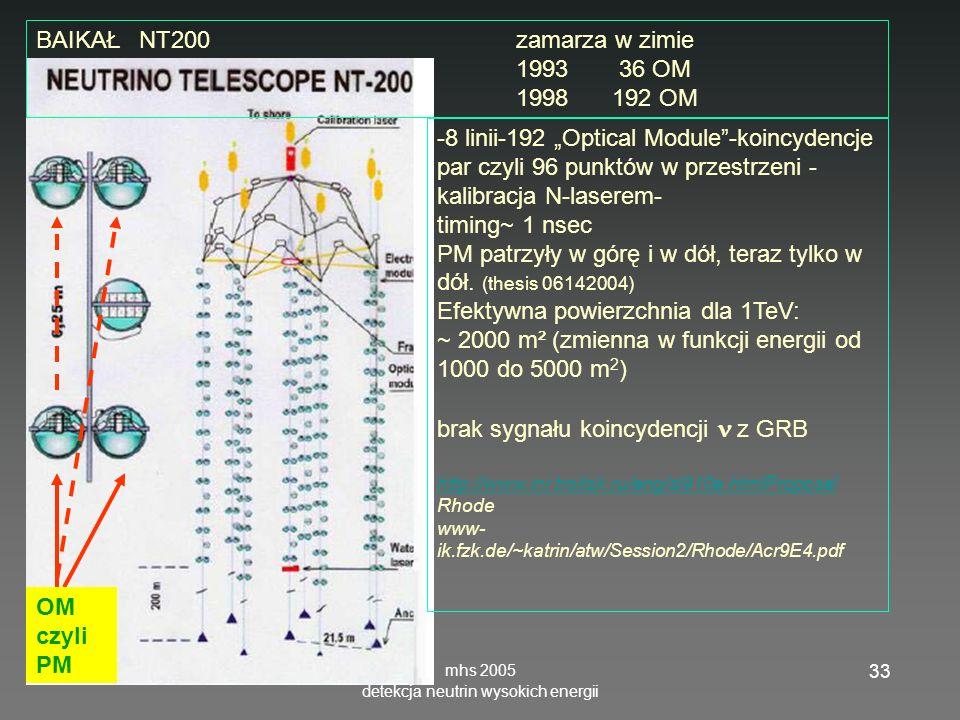 mhs 2005 detekcja neutrin wysokich energii 33 BAIKAŁ NT200zamarza w zimie 1993 36 OM 1998 192 OM -8 linii-192 Optical Module-koincydencje par czyli 96 punktów w przestrzeni - kalibracja N-laserem- timing~ 1 nsec PM patrzyły w górę i w dół, teraz tylko w dół.