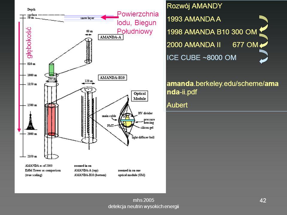 mhs 2005 detekcja neutrin wysokich energii 42 Rozwój AMANDY 1993 AMANDA A 1998 AMANDA B10 300 OM 2000 AMANDA II 677 OM ICE CUBE ~8000 OM amanda.berkeley.edu/scheme/ama nda-ii.pdf Aubert Powierzchnia lodu, Biegun Południowy głębokość