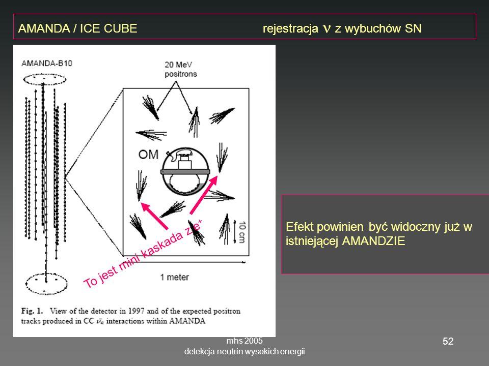 mhs 2005 detekcja neutrin wysokich energii 52 Efekt powinien być widoczny już w istniejącej AMANDZIE AMANDA / ICE CUBE rejestracja z wybuchów SN To jest mini kaskada z e +