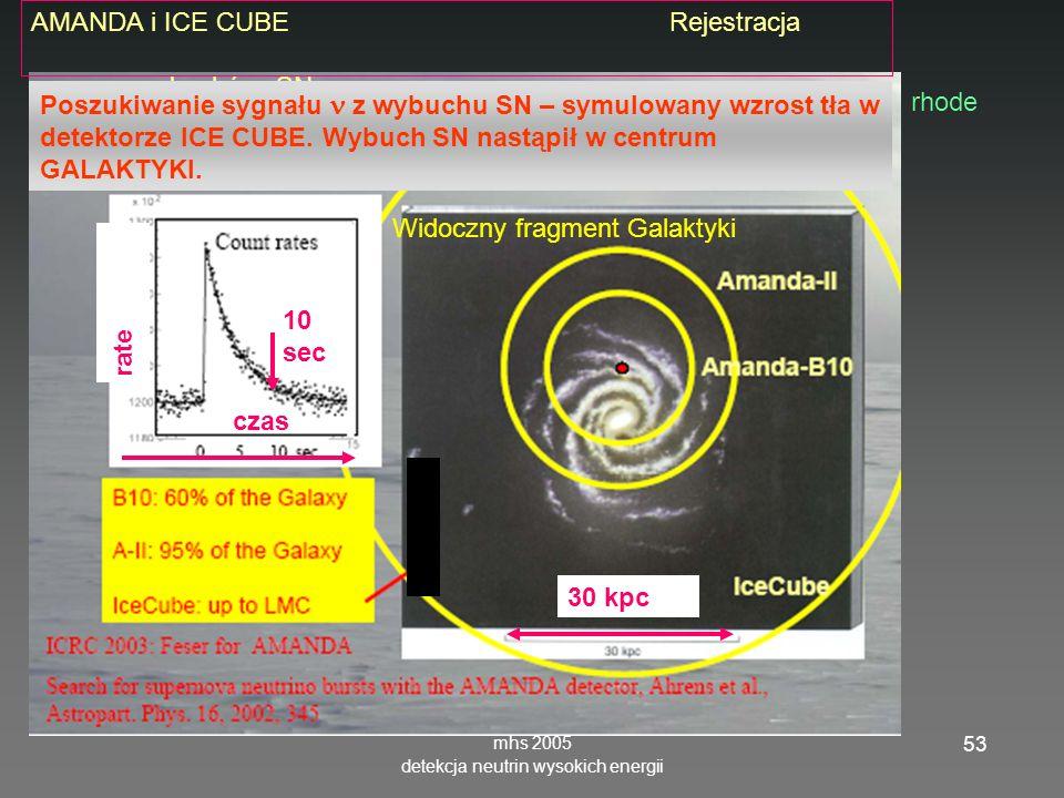 mhs 2005 detekcja neutrin wysokich energii 53 rhode AMANDA i ICE CUBE Rejestracja wybuchów SN 30 kpc Poszukiwanie sygnału z wybuchu SN – symulowany wzrost tła w detektorze ICE CUBE.