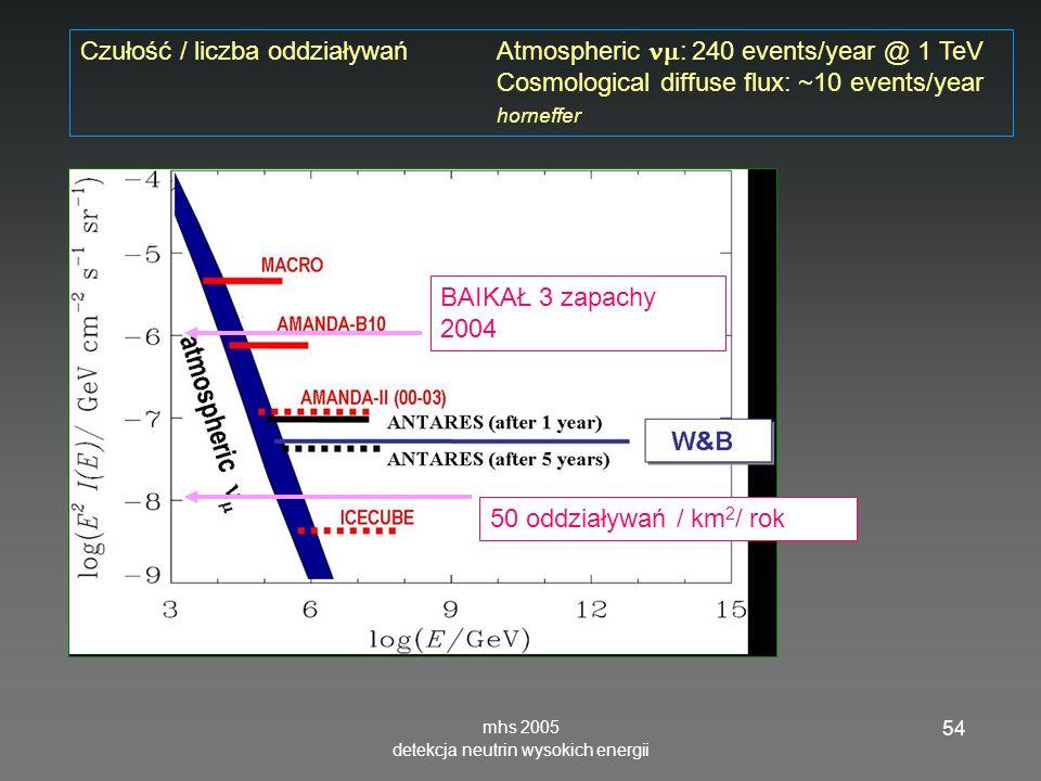 mhs 2005 detekcja neutrin wysokich energii 54 Czułość / liczba oddziaływań Atmospheric : 240 events/year @ 1 TeV Cosmological diffuse flux: ~10 events/year horneffer 50 oddziaływań / km 2 / rok BAIKAŁ 3 zapachy 2004