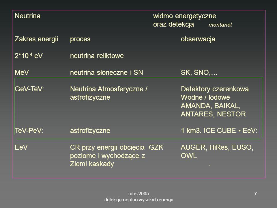 mhs 2005 detekcja neutrin wysokich energii 7 Neutrinawidmo energetyczne oraz detekcja montanet Zakres energiiproces obserwacja 2*10 -4 eV neutrina rel