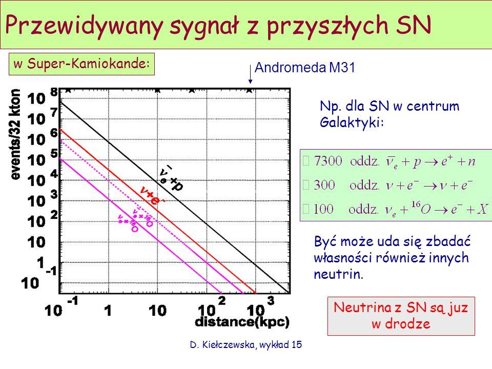 D. Kiełczewska, wykład 15 Przewidywany sygnał z przyszłych SN Andromeda M31 w Super-Kamiokande: Np. dla SN w centrum Galaktyki: Być może uda się zbada