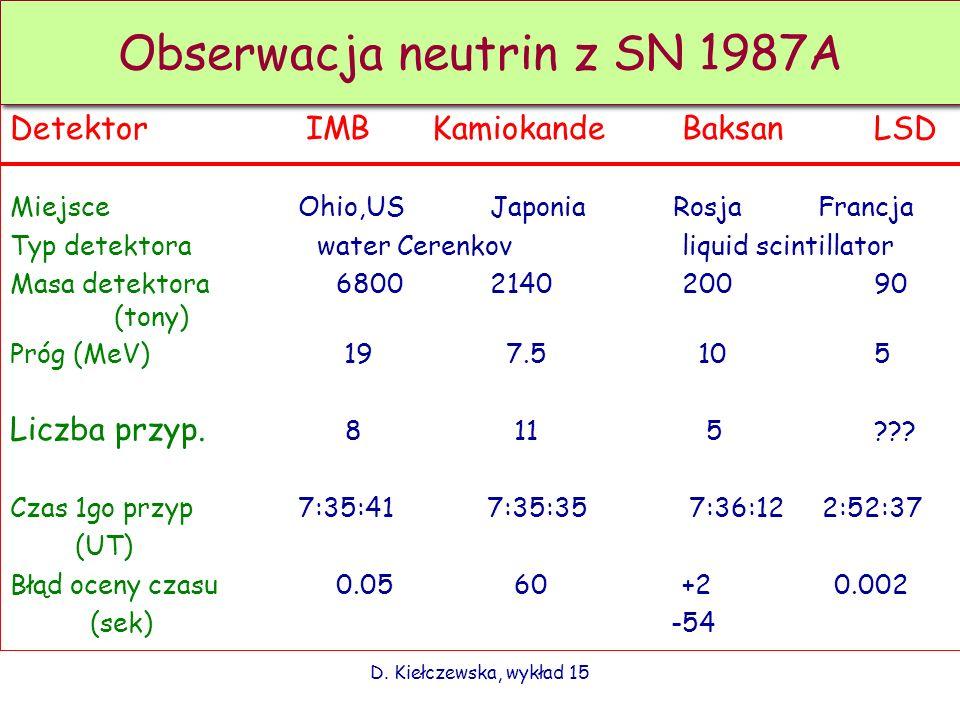 D. Kiełczewska, wykład 15 Detektor IMB
