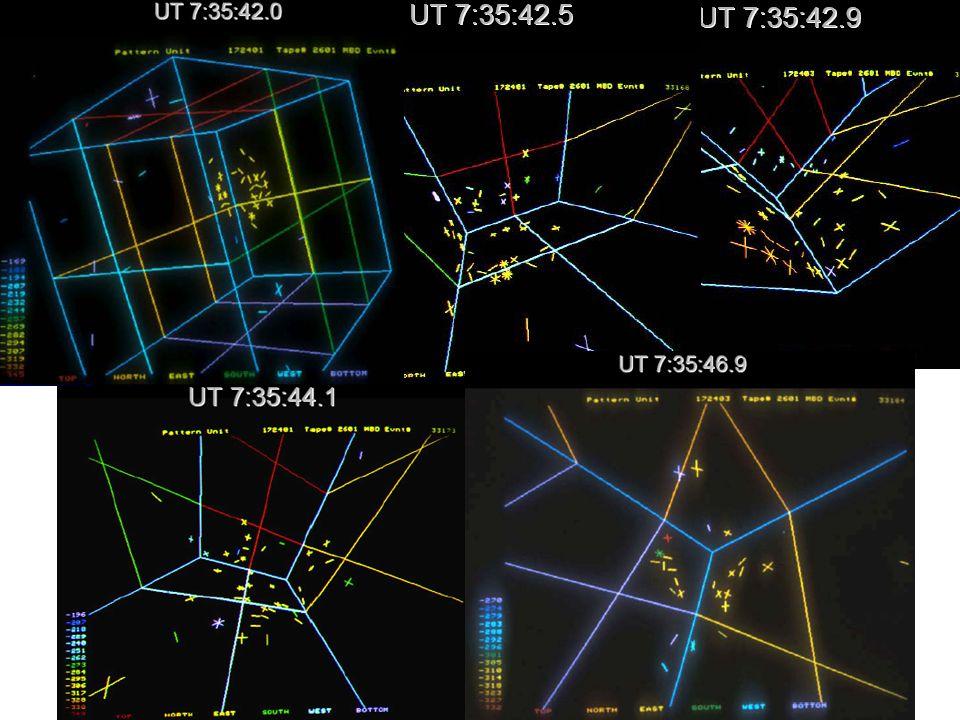 Obserwacja neutrin z SN 1987A kąt względem kierunku od SN Najbardziej prawdopodobne: ale rozkład kątowy powinien być izotropowy.