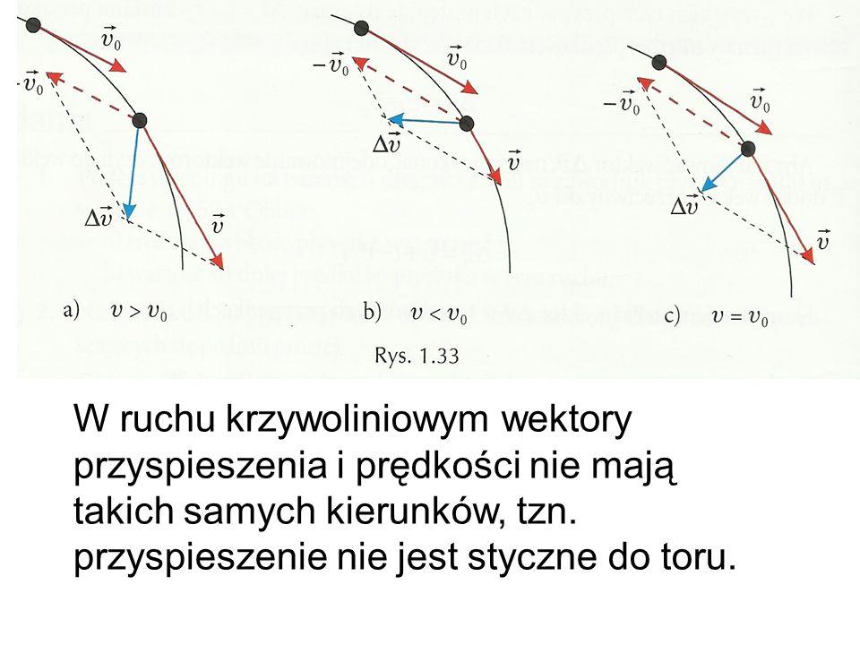 W ruchu krzywoliniowym wektory przyspieszenia i prędkości nie mają takich samych kierunków, tzn. przyspieszenie nie jest styczne do toru.