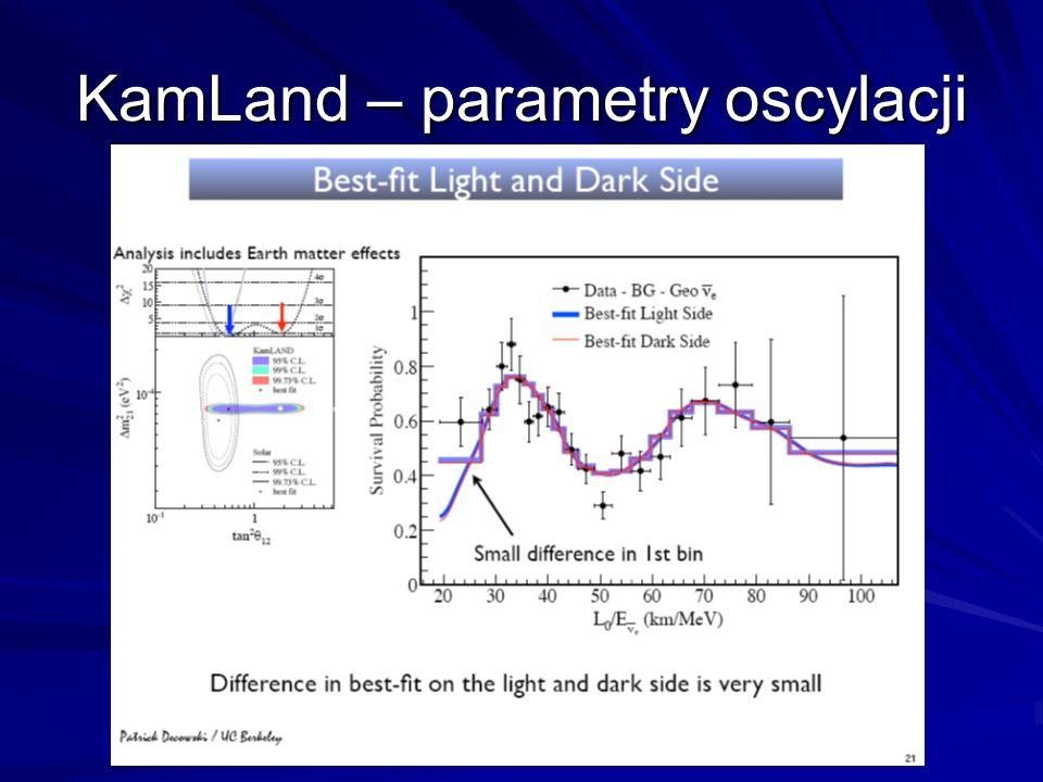 KamLand – parametry oscylacji