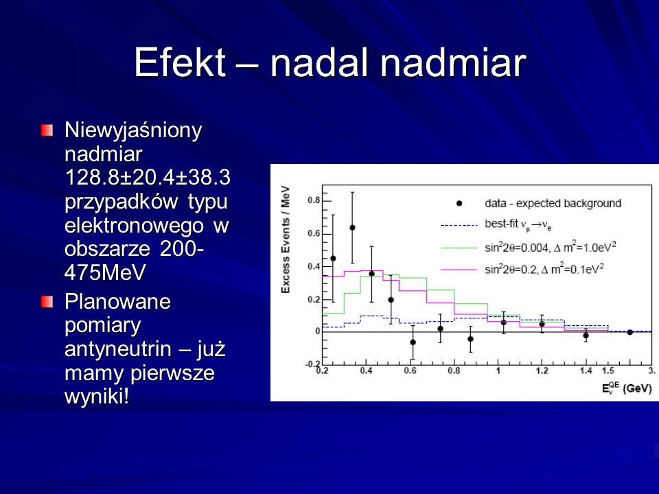 Efekt – nadal nadmiar Niewyjaśniony nadmiar 128.8±20.4±38.3 przypadków typu elektronowego w obszarze 200- 475MeV Planowane pomiary antyneutrin – już mamy pierwsze wyniki!