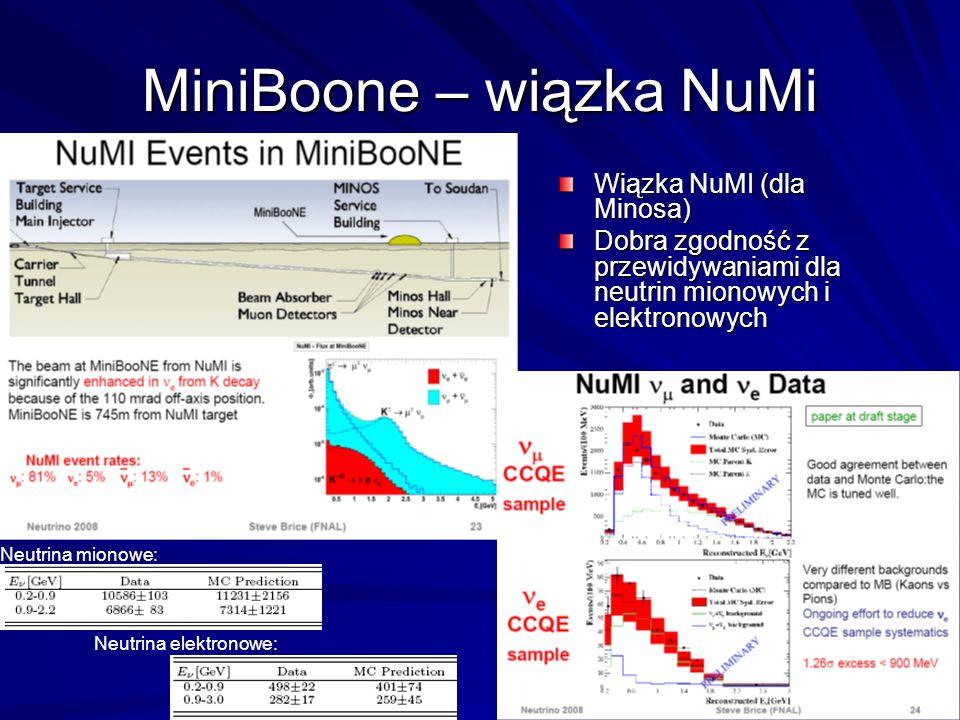 MiniBoone – wiązka NuMi Wiązka NuMI (dla Minosa) Dobra zgodność z przewidywaniami dla neutrin mionowych i elektronowych Neutrina mionowe: Neutrina elektronowe: