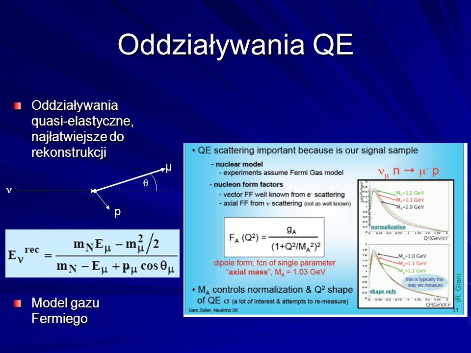 Oddziaływania QE Oddziaływania quasi-elastyczne, najłatwiejsze do rekonstrukcji Model gazu Fermiego θ ν μ p