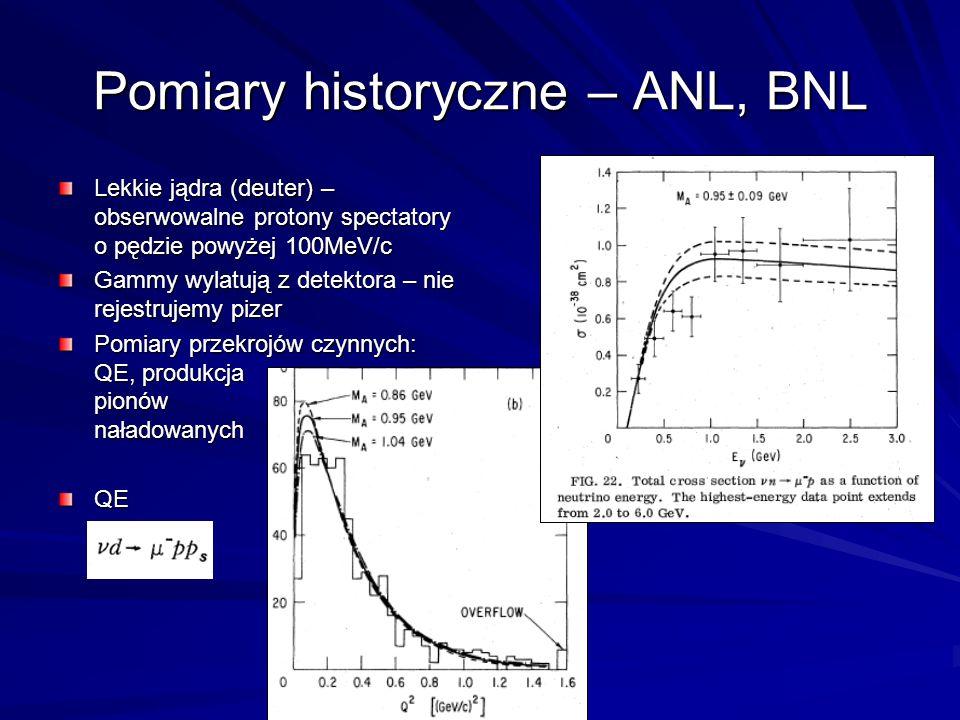 Pomiary historyczne – ANL, BNL Lekkie jądra (deuter) – obserwowalne protony spectatory o pędzie powyżej 100MeV/c Gammy wylatują z detektora – nie rejestrujemy pizer Pomiary przekrojów czynnych: QE, produkcja pionów naładowanych QE