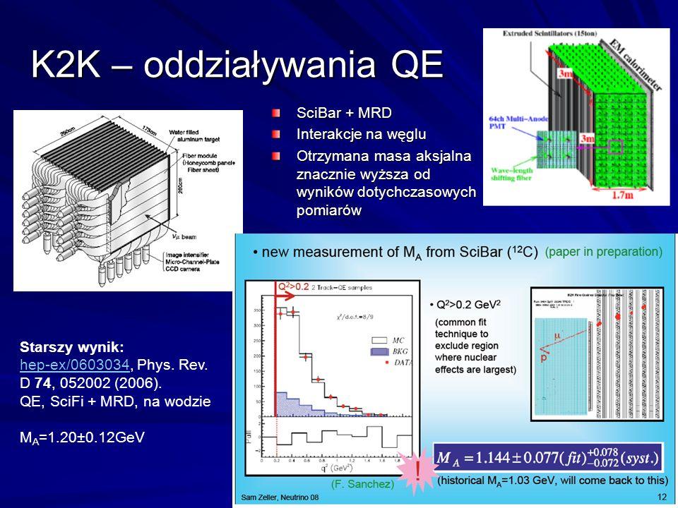 K2K – oddziaływania QE SciBar + MRD Interakcje na węglu Otrzymana masa aksjalna znacznie wyższa od wyników dotychczasowych pomiarów Starszy wynik: hep-ex/0603034hep-ex/0603034, Phys.