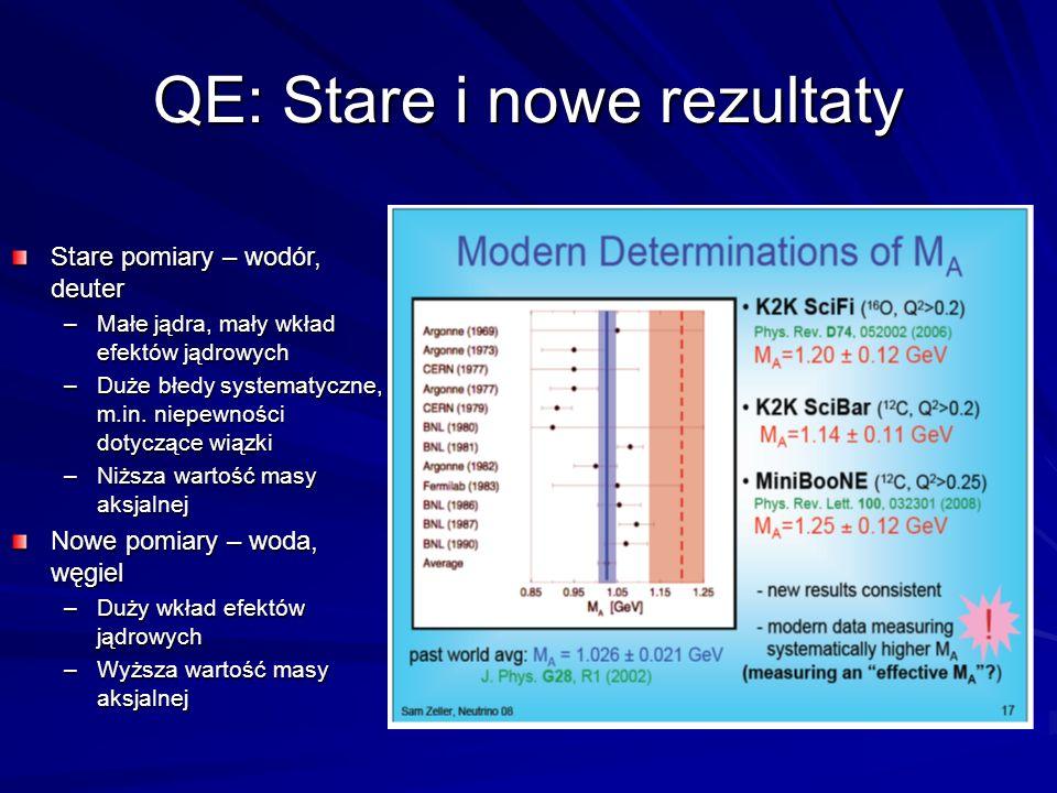QE: Stare i nowe rezultaty Stare pomiary – wodór, deuter –Małe jądra, mały wkład efektów jądrowych –Duże błedy systematyczne, m.in.