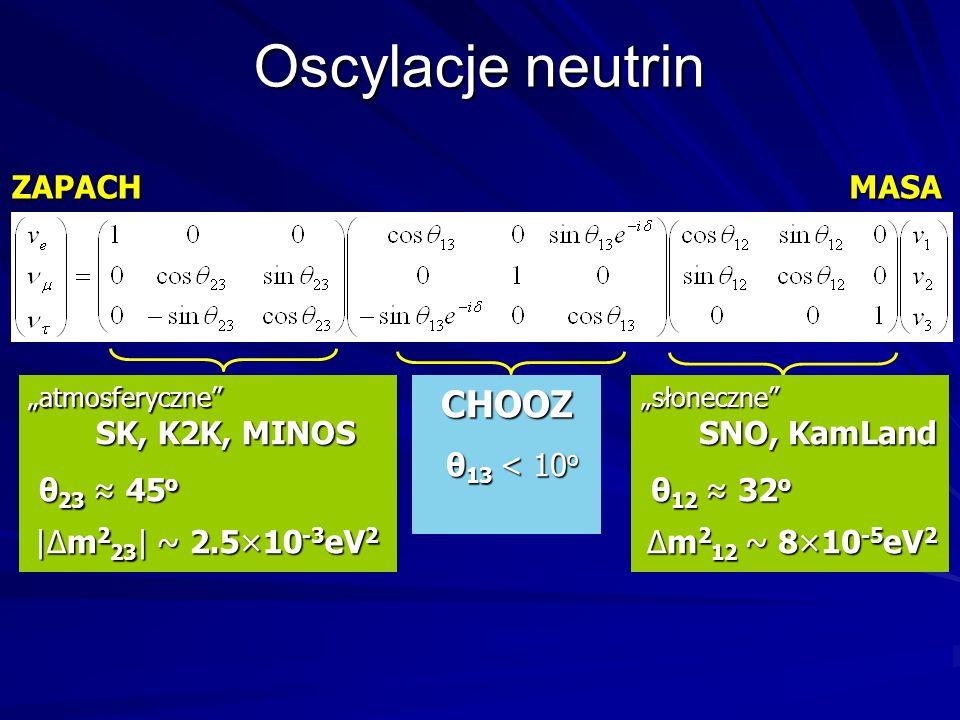 Oscylacje neutrin ZAPACHMASA atmosferyczne SK, K2K, MINOS θ 23 45 o |Δm 2 23 | ~ 2.5×10 -3 eV 2 θ 23 45 o |Δm 2 23 | ~ 2.5×10 -3 eV 2 słoneczne SNO, KamLand θ 12 32 o Δm 2 12 ~ 8×10 -5 eV 2 θ 12 32 o Δm 2 12 ~ 8×10 -5 eV 2CHOOZ θ 13 < 10 o θ 13 < 10 o