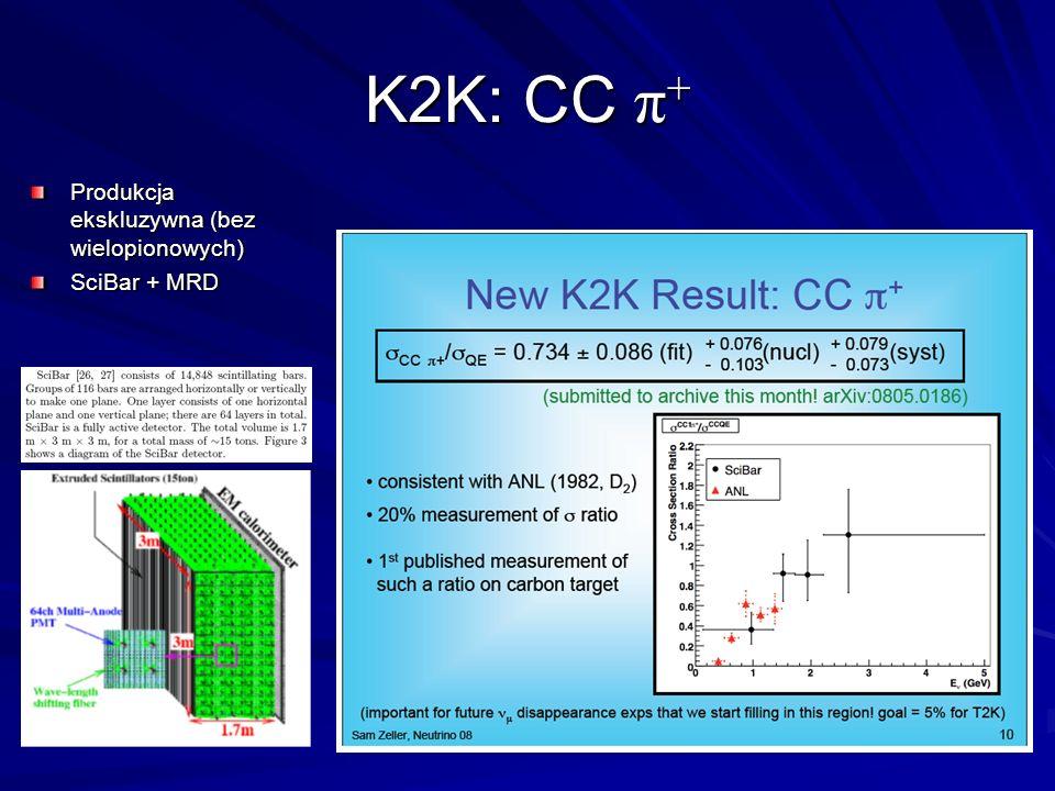K2K: CC π + Produkcja ekskluzywna (bez wielopionowych) SciBar + MRD