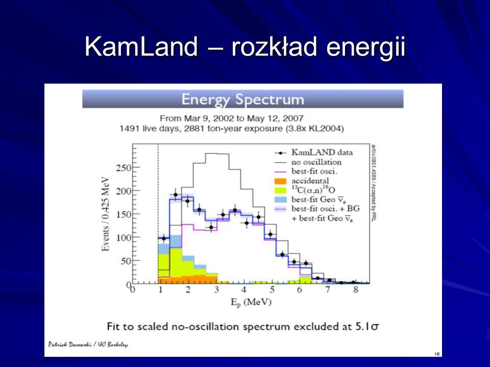 KamLand – rozkład energii