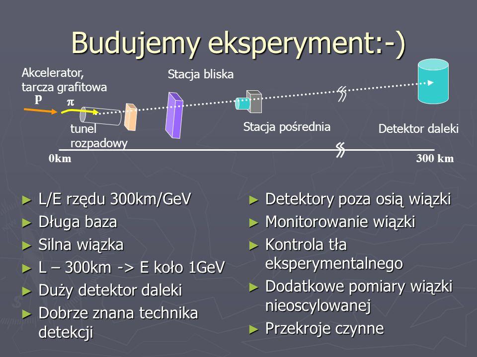 Budujemy eksperyment:-) L/E rzędu 300km/GeV L/E rzędu 300km/GeV Długa baza Długa baza Silna wiązka Silna wiązka L – 300km -> E koło 1GeV L – 300km ->