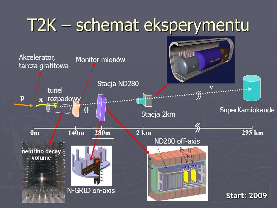 T2K – schemat eksperymentu Akcelerator, tarcza grafitowa tunel rozpadowy Monitor mionów Stacja ND280 Stacja 2km SuperKamiokande ND280 off-axis N-GRID