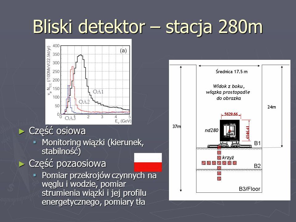 Bliski detektor – stacja 280m Część osiowa Część osiowa Monitoring wiązki (kierunek, stabilność) Monitoring wiązki (kierunek, stabilność) Część pozaos