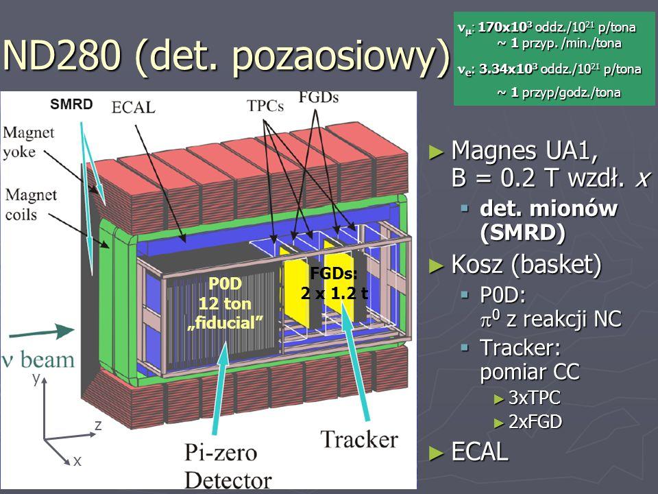 ND280 (det. pozaosiowy) Magnes UA1, B = 0.2 T wzdł. x Magnes UA1, B = 0.2 T wzdł. x det. mionów (SMRD) det. mionów (SMRD) Kosz (basket) Kosz (basket)