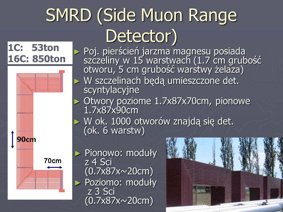 SMRD (Side Muon Range Detector) 1C: 53ton 16C: 850ton Poj. pierścień jarzma magnesu posiada szczeliny w 15 warstwach (1.7 cm grubość otworu, 5 cm grub