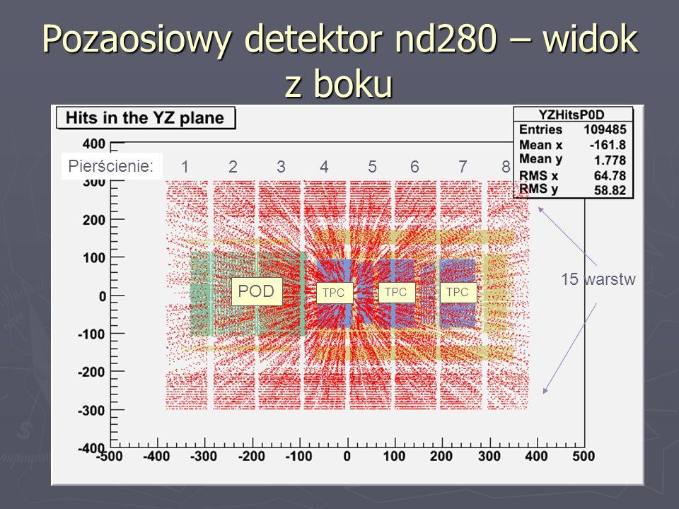 Pozaosiowy detektor nd280 – widok z boku 12345678 Pierścienie: 15 warstw POD TPC