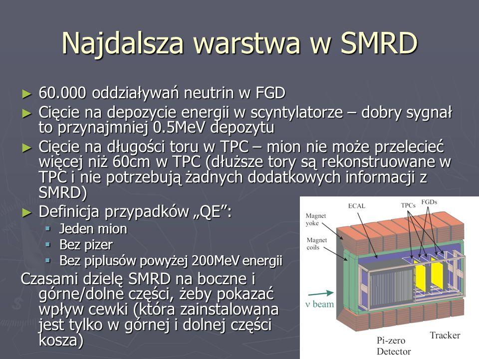 Najdalsza warstwa w SMRD 60.000 oddziaływań neutrin w FGD 60.000 oddziaływań neutrin w FGD Cięcie na depozycie energii w scyntylatorze – dobry sygnał