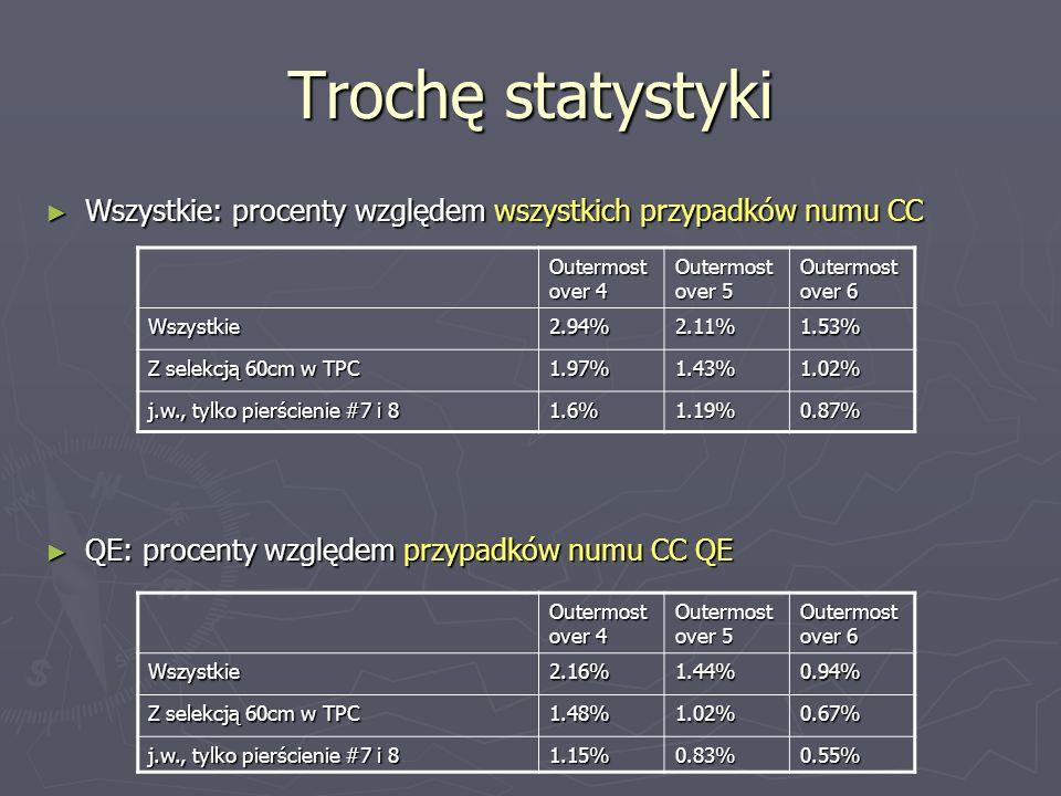 Trochę statystyki Wszystkie: procenty względem wszystkich przypadków numu CC Wszystkie: procenty względem wszystkich przypadków numu CC QE: procenty w