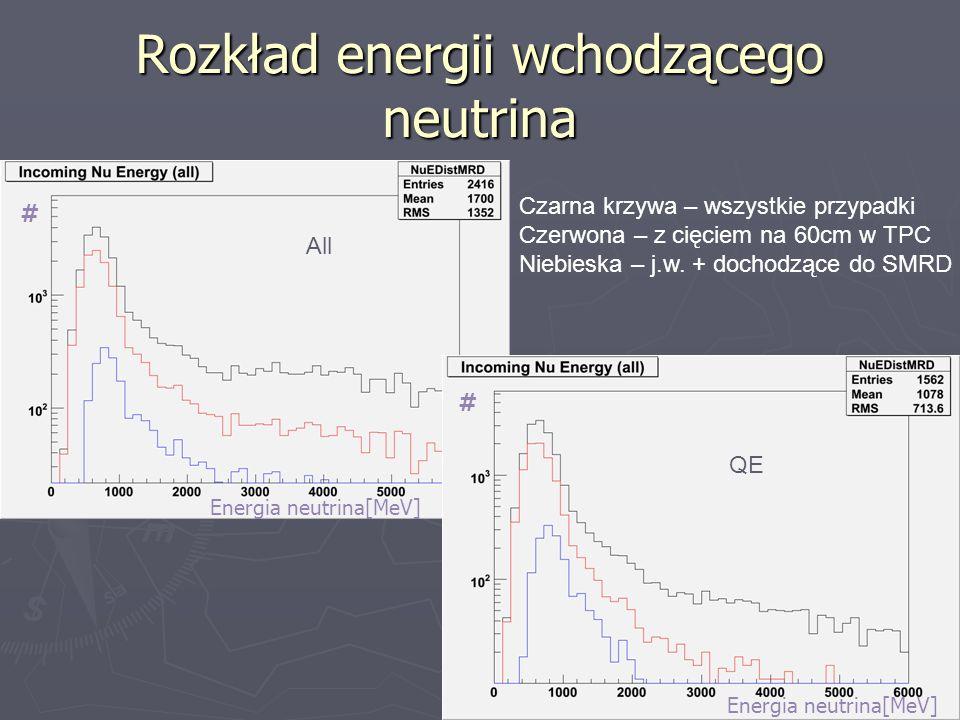 Rozkład energii wchodzącego neutrina Czarna krzywa – wszystkie przypadki Czerwona – z cięciem na 60cm w TPC Niebieska – j.w. + dochodzące do SMRD All