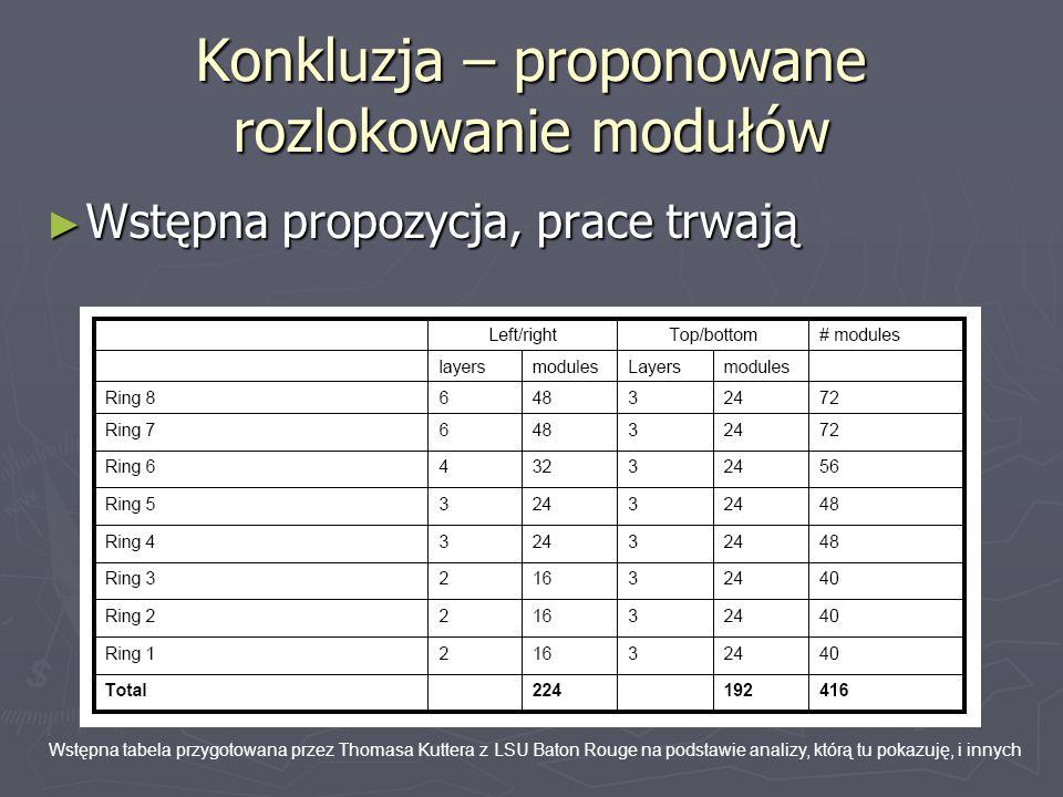 Konkluzja – proponowane rozlokowanie modułów Wstępna propozycja, prace trwają Wstępna propozycja, prace trwają Wstępna tabela przygotowana przez Thoma