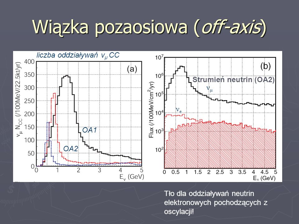 Wiązka pozaosiowa (off-axis) OA3 OA1 OA2 νμνμ νeνe Strumień neutrin (OA2) liczba oddziaływań ν μ CC Tło dla oddziaływań neutrin elektronowych pochodzą