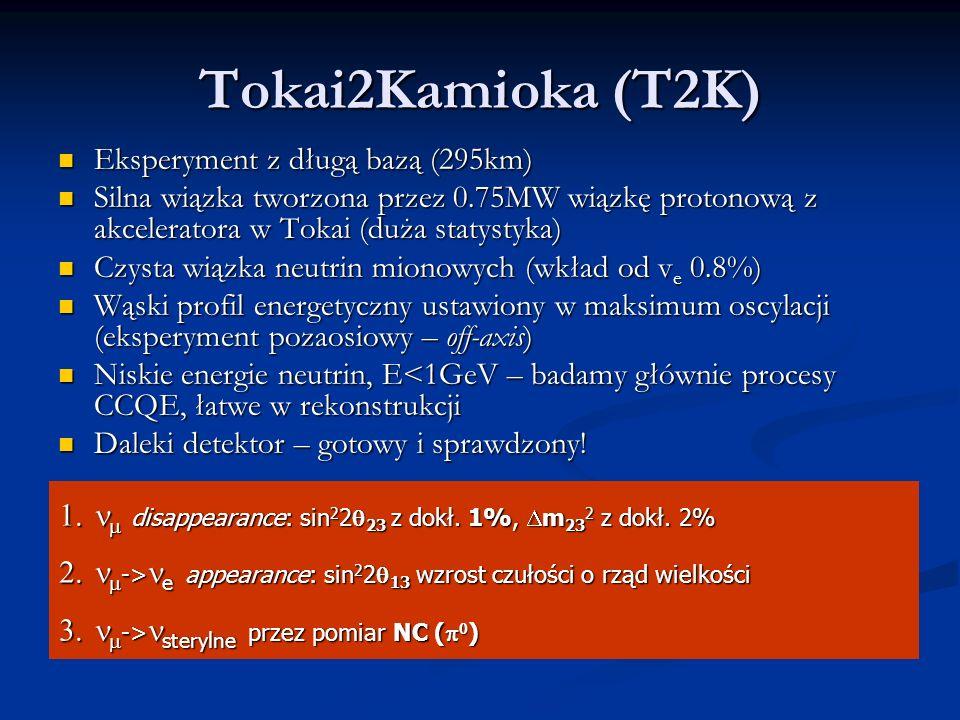 Tokai2Kamioka (T2K) Eksperyment z długą bazą (295km) Eksperyment z długą bazą (295km) Silna wiązka tworzona przez 0.75MW wiązkę protonową z akceleratora w Tokai (duża statystyka) Silna wiązka tworzona przez 0.75MW wiązkę protonową z akceleratora w Tokai (duża statystyka) Czysta wiązka neutrin mionowych (wkład od v e 0.8%) Czysta wiązka neutrin mionowych (wkład od v e 0.8%) Wąski profil energetyczny ustawiony w maksimum oscylacji (eksperyment pozaosiowy – off-axis) Wąski profil energetyczny ustawiony w maksimum oscylacji (eksperyment pozaosiowy – off-axis) Niskie energie neutrin, E<1GeV – badamy głównie procesy CCQE, łatwe w rekonstrukcji Niskie energie neutrin, E<1GeV – badamy głównie procesy CCQE, łatwe w rekonstrukcji Daleki detektor – gotowy i sprawdzony.