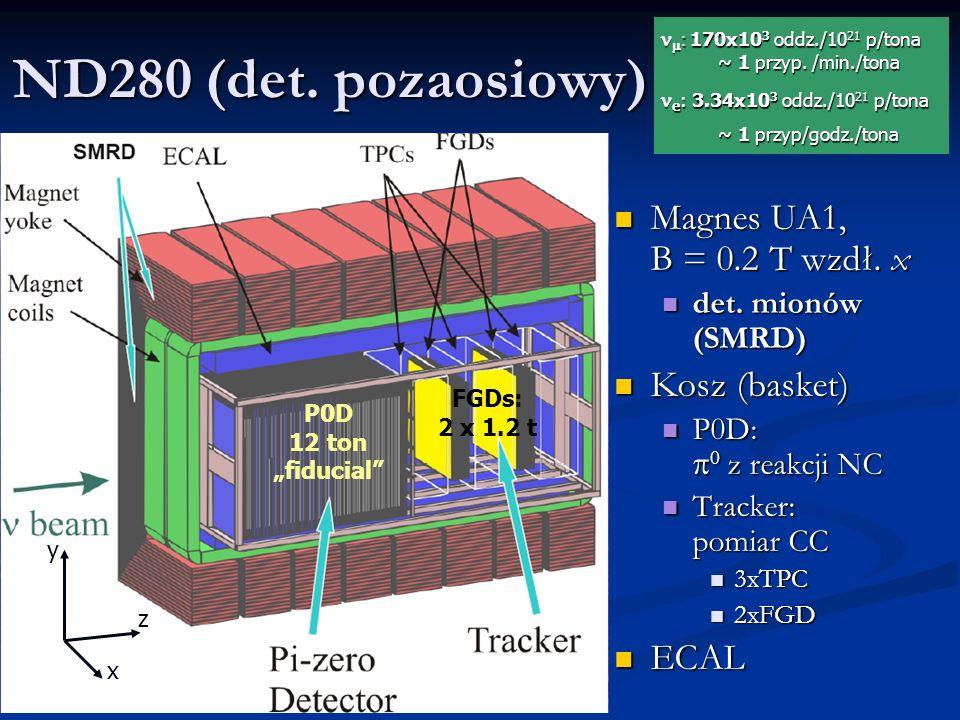 ND280 (det. pozaosiowy) Magnes UA1, B = 0.2 T wzdł.